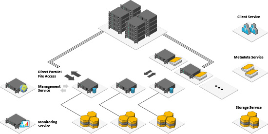 BeeGFS Architecture